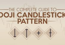 Doji candlesticks - How to identify and trade them in IQ Option