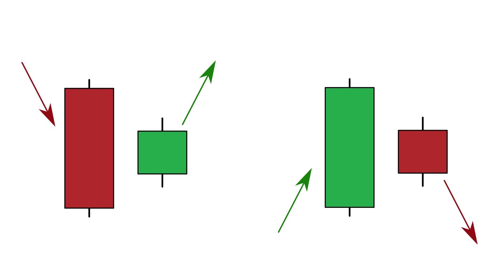 Mô hình nến Harami - Cách xác định và giao dịch trong IQ Option