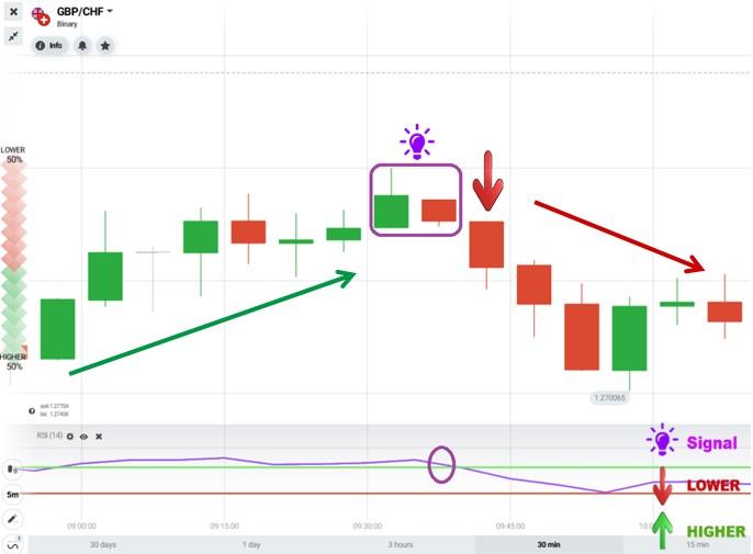 Harami pattern with RSI