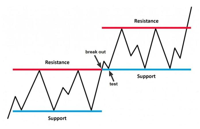Important rules of support and resistance