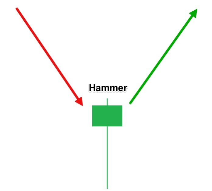 IQ Option trading with Hammer candlestick pattern