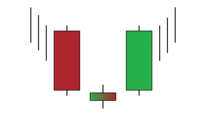 Morning Star candlestick pattern - How to identify and trade it in IQ Option