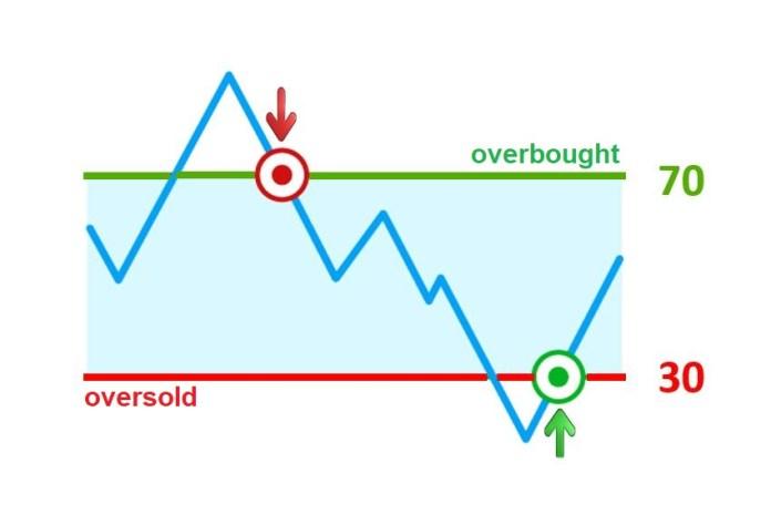 O indicador RSI cruza a sobrecompra ou sobrevenda