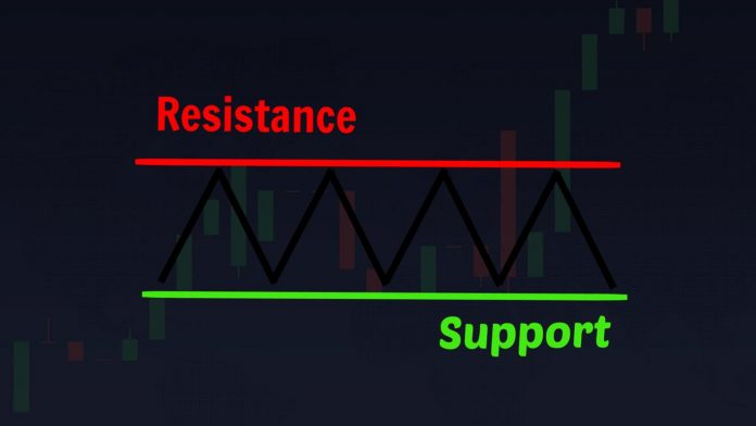Support and resistance - The best technical indicator when trading in IQ Option