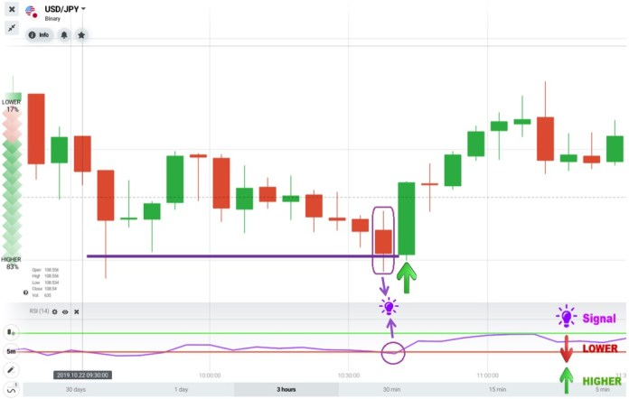 Trading IQ Option with RSI indicator and the support level