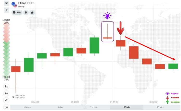 Trading signal in IQ Option with Gravestone Doji candlestick