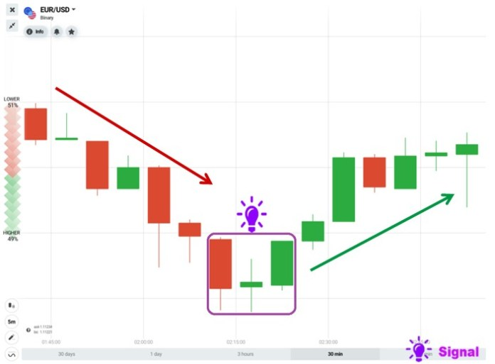What is Morning Star candlestick?