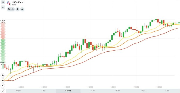 Alligator indicator in an uptrend