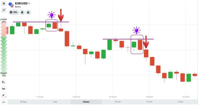 Bearish Engulfing candlestick pattern combines with Resistance