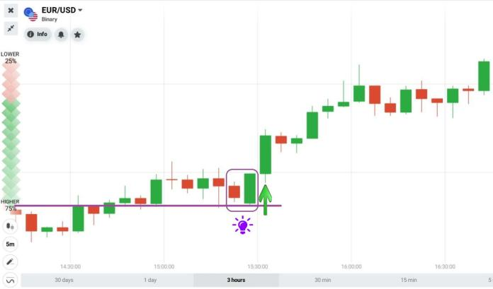 Bullish Engulfing candlestick pattern combines with Support
