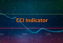 CCI indicator – How to use and trade it in IQ Option