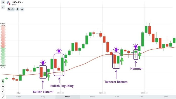 EMA works with reversal candlestick patterns