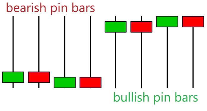 Pin Bar candlestick types