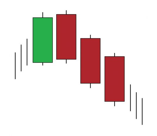 Three Black Crows candlestick pattern - How to identify and trade it in IQ Option