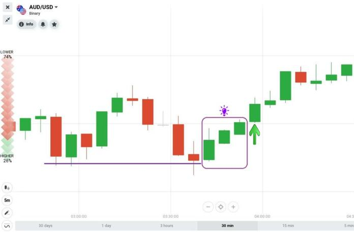 Three White Soldiers candlestick pattern combines with Support