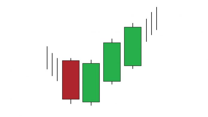 Three White Soldiers candlestick pattern - How to identify and trade it in IQ Option