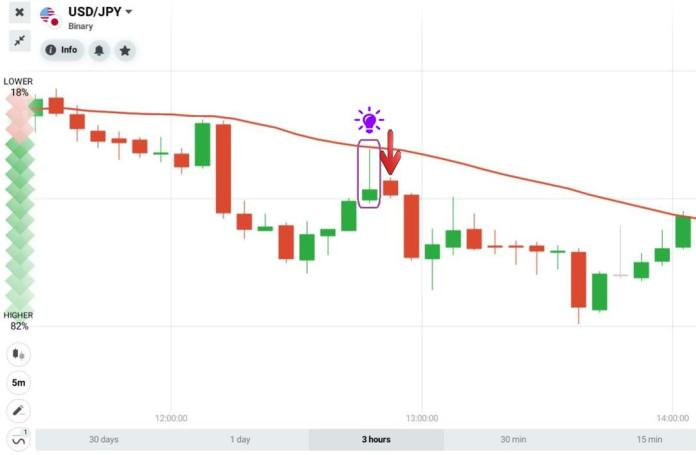 Trading with Pin Bar candlestick and trend