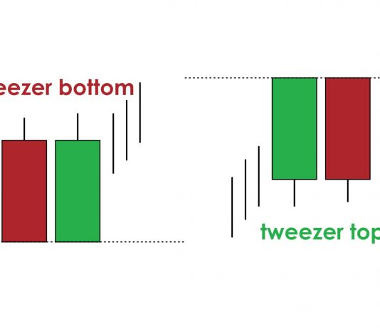 Tweezer candlestick pattern - How to identify and trade it in IQ Option