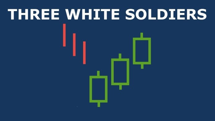 What is Three white soldiers candlestick pattern?