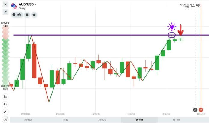 ZigZag works with Support and resistance zones