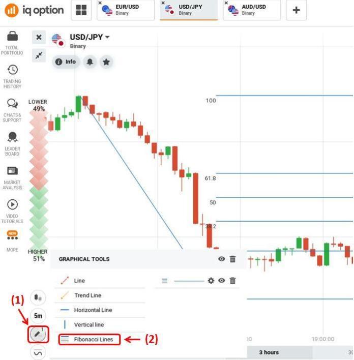 How to set up Fibonacci indicator