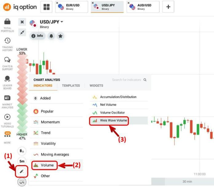 Como configurar o indicador Weis Wave Volume na IQ Option