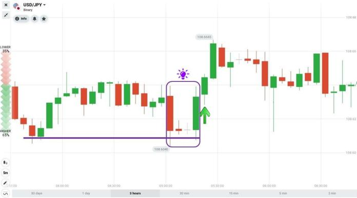 Morning Star candlestick pattern and Support
