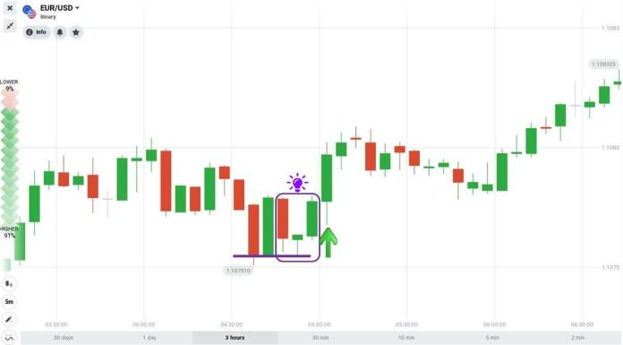 Morning Star candlestick pattern works with support level