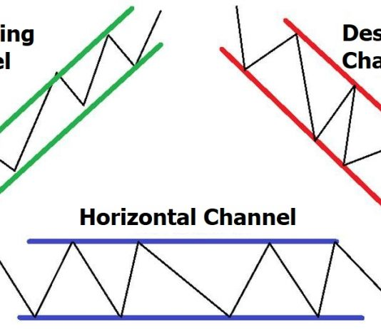 What is a trend channel?