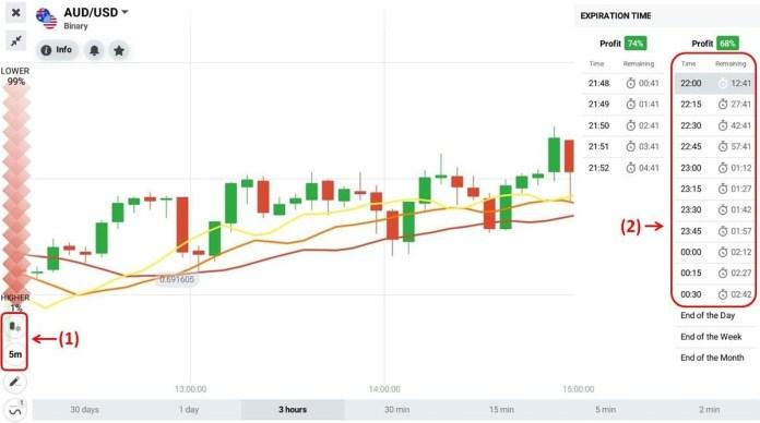 Atur grafik dan waktu perdagangan