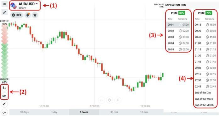 Basic setup when trading with the Parabolic Sar indicator
