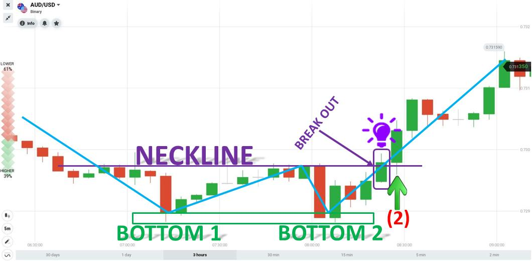 Trading with a Double Bottom chart patterns in IQ Option on September 16