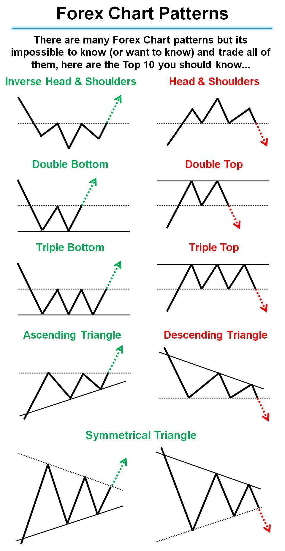 Diagrammønstre gir høy presisjon i Forex