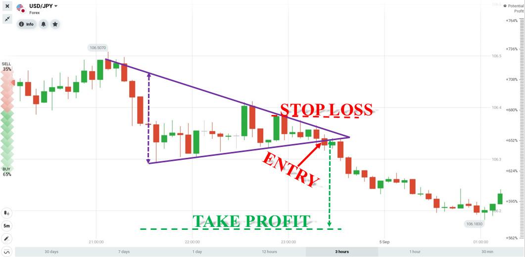 Handle Forex med et trekantmønster