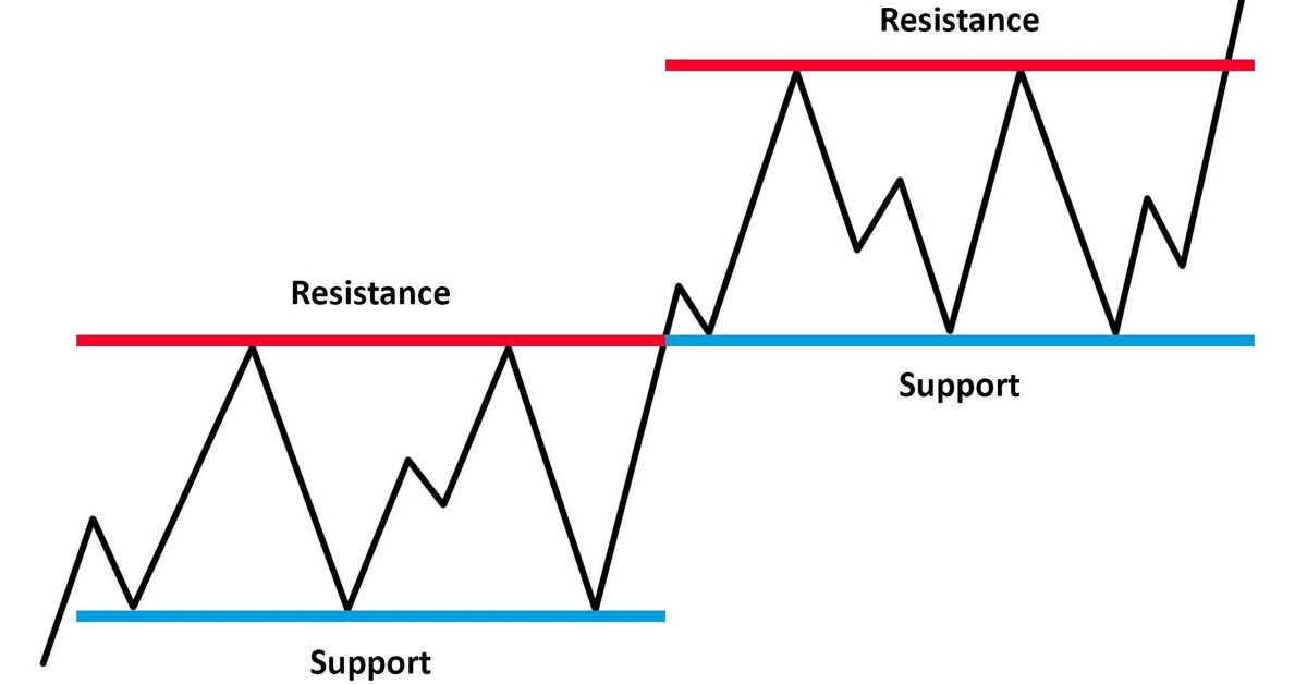 Use the Japanese candlestick pattern at the right level