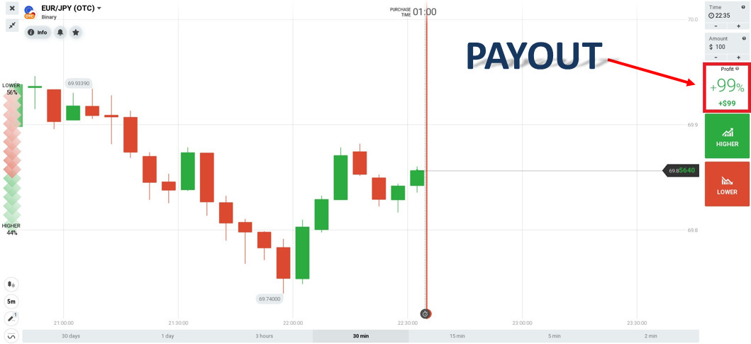 The higher the payout rate is, the higher the risk of trading failure becomes