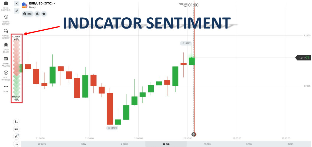 Using the Sentiment indicator will lead to failure for a beginner in IQ Option