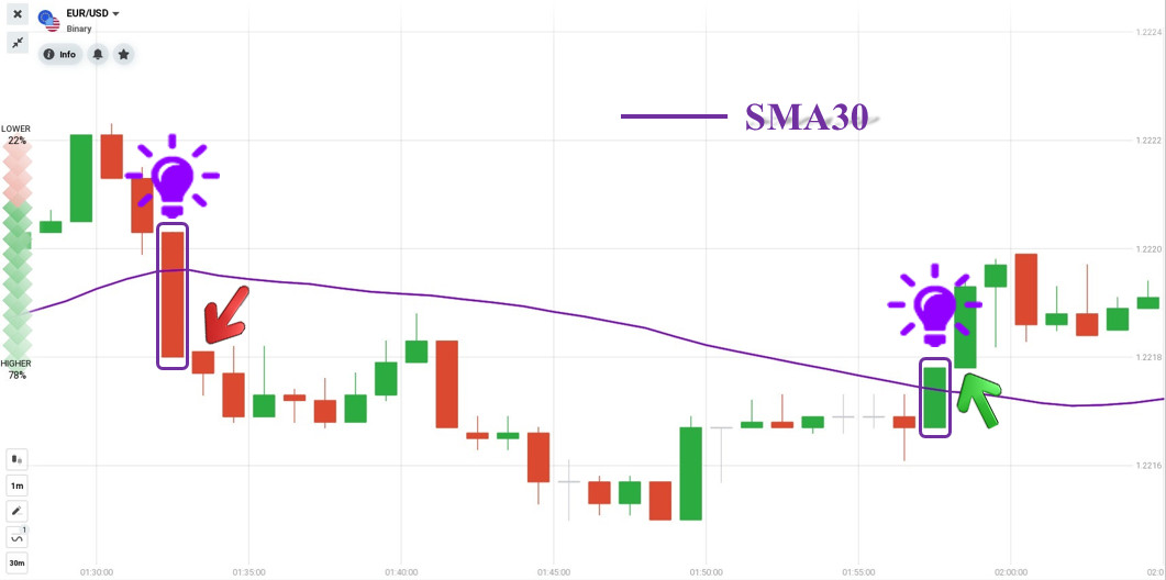 Open orders with the strategy using Marubozu candlesticks combined with SMA30