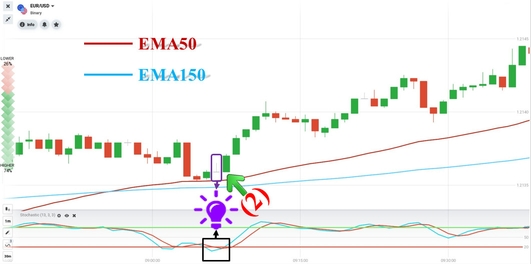 Review orders opened with 2 EMAs trading strategy in IQ Option