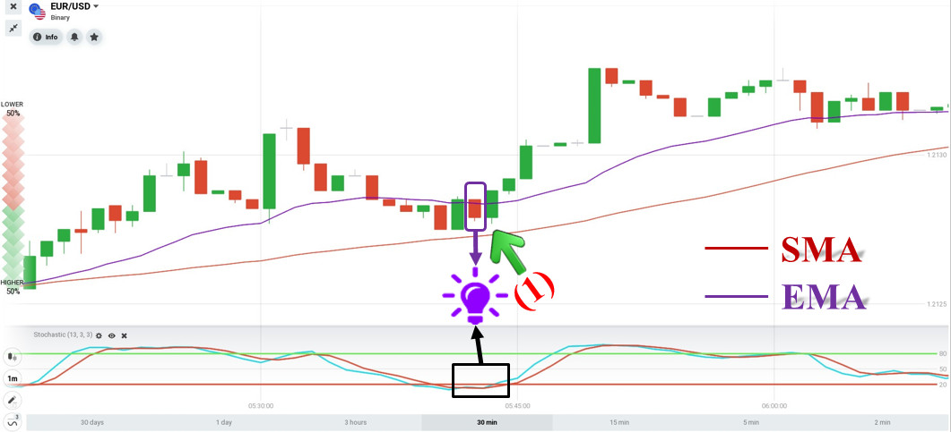 Review the trading order on April 29 with Underscore in IQ Option