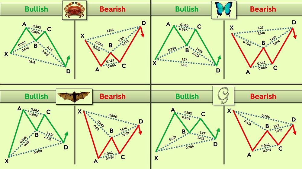 Basic Harmonic price patterns