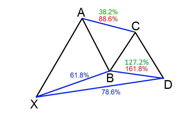 How to identify the Gartley pattern on the chart