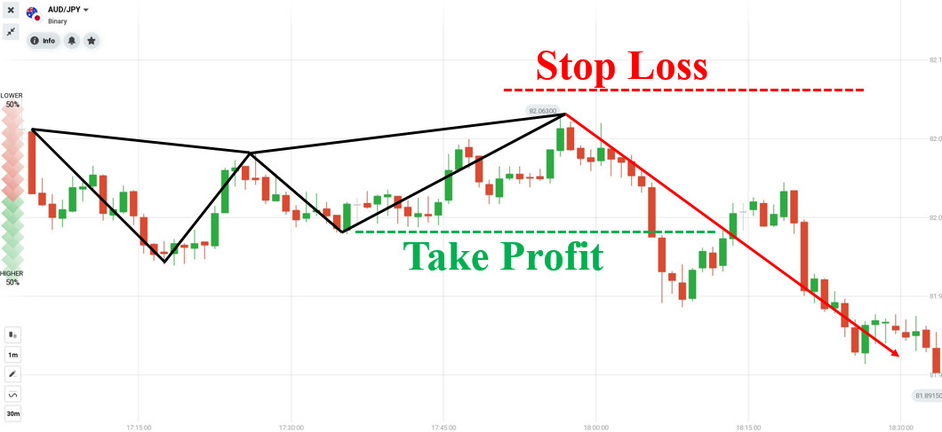 How to open a Forex trade with the Bearish Butterfly pattern