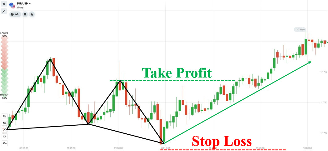 How to open a Forex trade with the Bullish Butterfly pattern