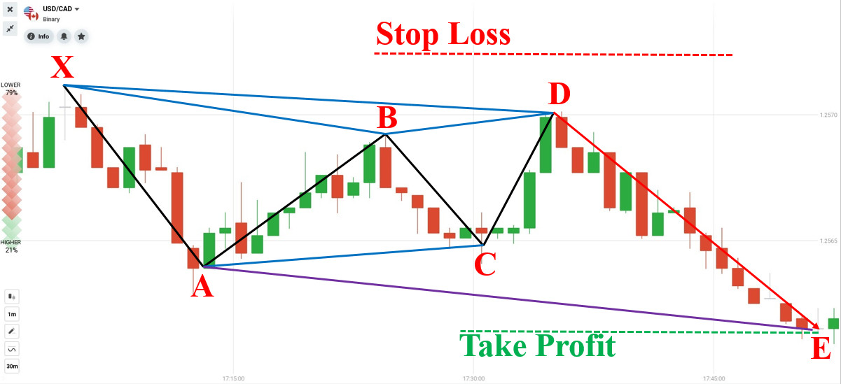 How to trade Forex with Bearish Gartley pattern in IQ Option