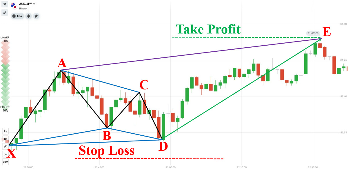 How to trade Forex with Bullish Gartley pattern in IQ Option