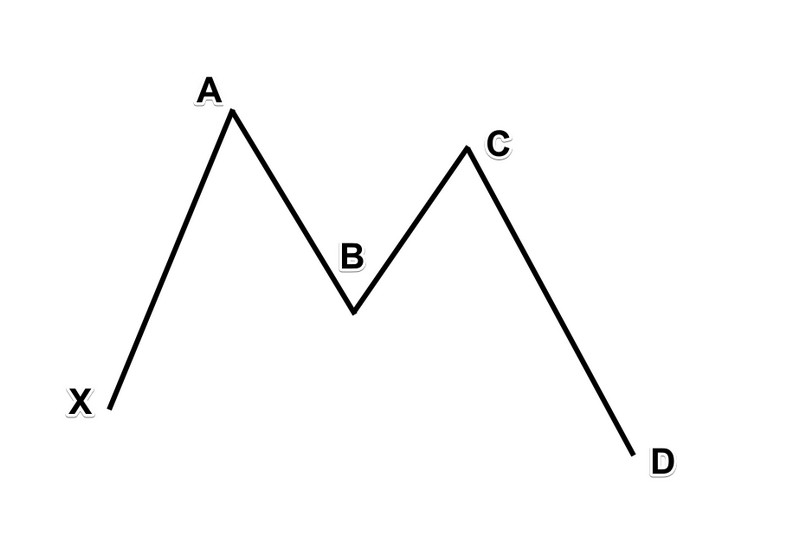 What is the Butterfly Harmonic pattern?