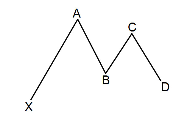 What is the Gartley pattern?