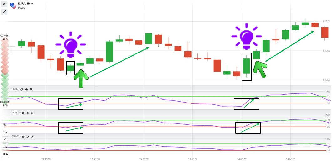 Open a HIGHER order with 3 RSI indicators in IQ Option