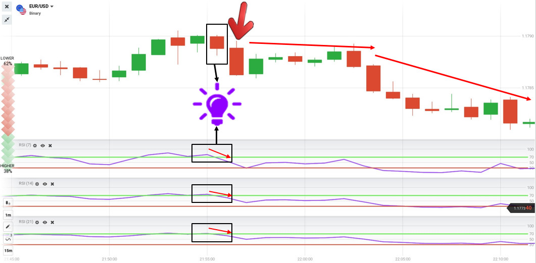 Open a LOWER order with 3 RSI indicators in IQ Option